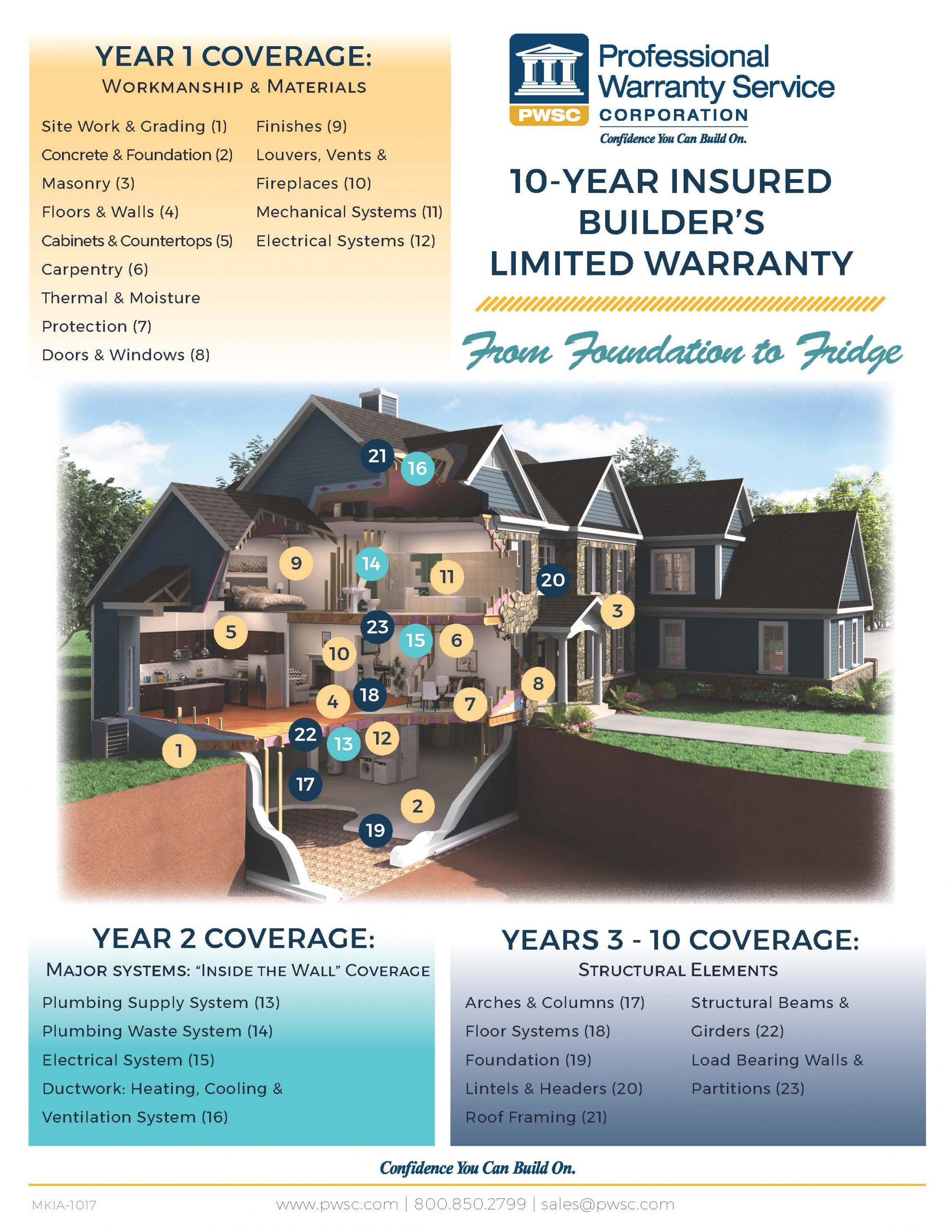 //kibhomes.com/wp-content/uploads/2020/04/PWSC-Signature-10-Year-Insured-Warranty-Coverage-Interactive-House-Oct2017-scaled.jpg